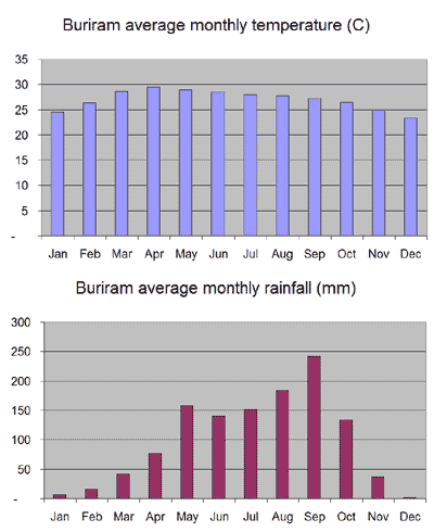 Average monthly temperature and rainfall chart for Buriram