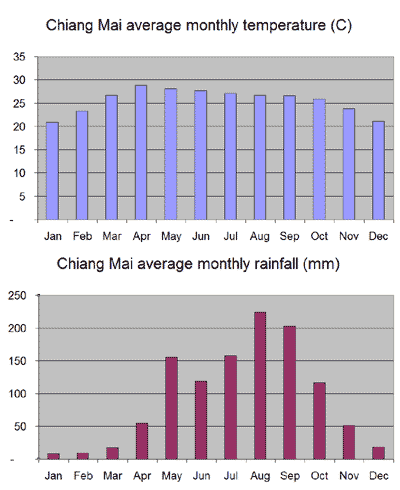 Average monthly temperature and rainfall chart for Chiang Mai
