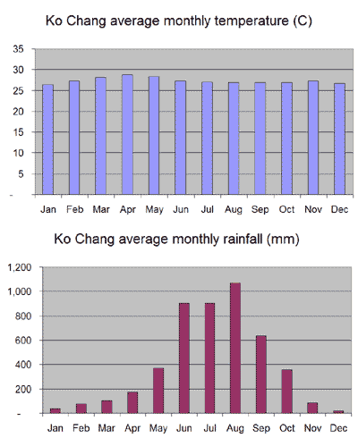 Average monthly temperature and rainfall chart for Ko Chang
