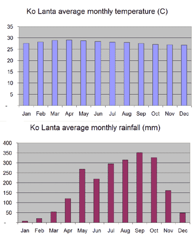 Average monthly temperature and rainfall chart for Ko Lanta