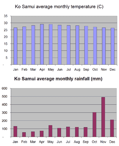 Average monthly temperature and rainfall chart for Ko Samui