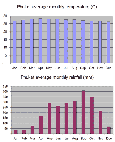 Average monthly temperature and rainfall chart for Phuket