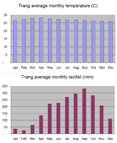 Average monthly temperature and rainfall chart for Trang
