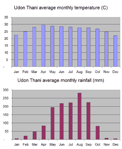 Average monthly temperature and rainfall chart for Udon Thani
